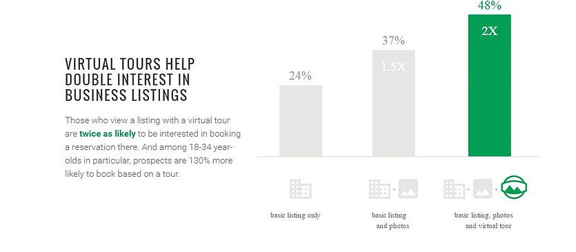 Virtual Tours Help Double Interest in Business Listing bar graph.  24% Basic listing only. 37% Basic listing with photos. 48% basic listing with photos and Virtual Tour.