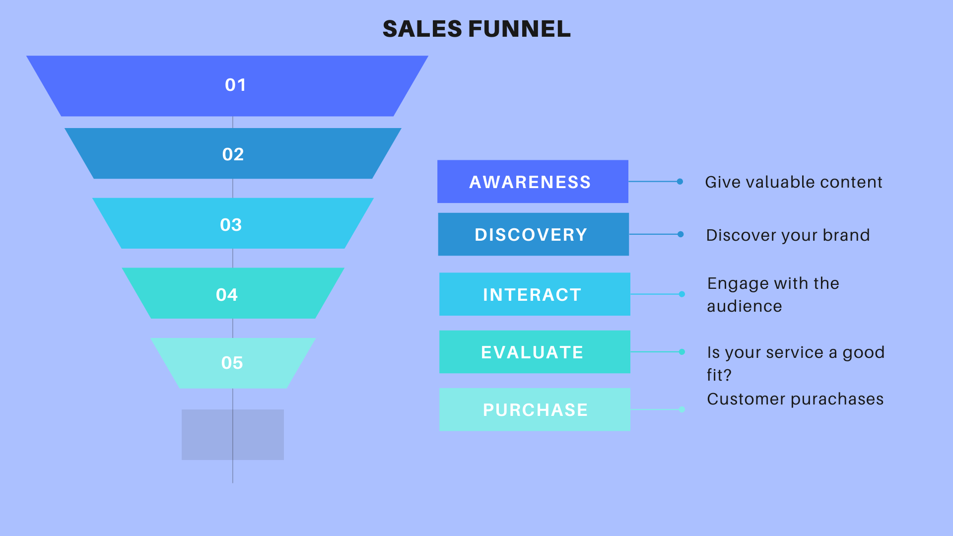 ResultFlow Review - SalesFunnel