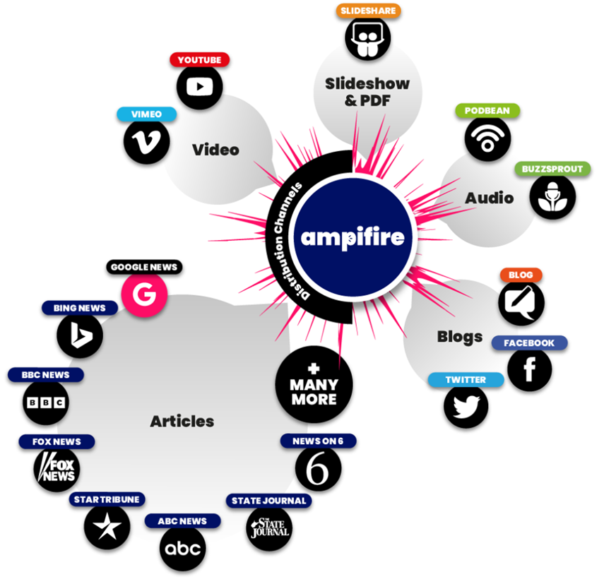 Brand Amplification System