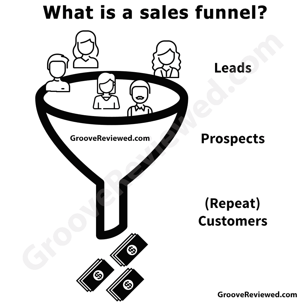 Infographic: What is a sales funnel? Simplified. Leads -> Prospects -> Repeat customers [GrooveReviewed.com]