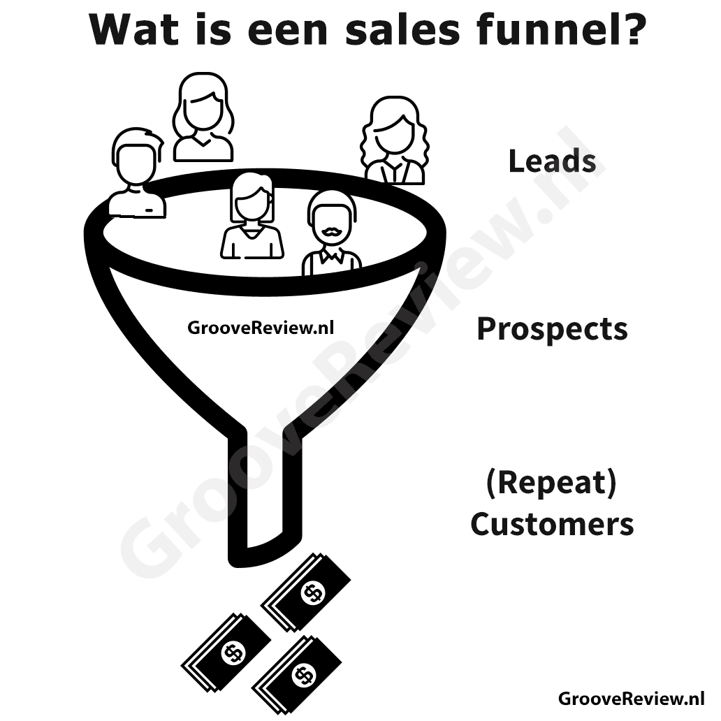Infographic: Wat is een sales funnel, makkelijk uitegelegd. Leads -> Prospects -> (Terugkomende) Klanten [GrooveReview.nl].