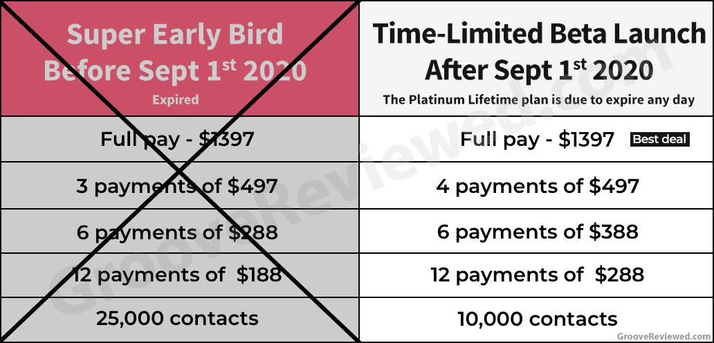 GrooveFunnels price comparison September 1st 2020: $1,397 same for now | 3x$497 -> 4x$497 | 6x$288 -> 6x$388 | 12x$188 -> 12x$288 | 25,000 contacts -> 10,000 contacts [GrooveReviewed.com]