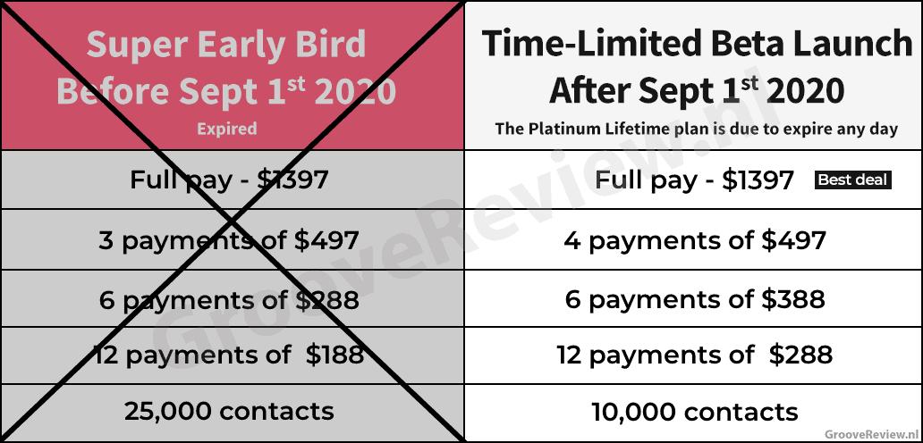 GrooveFunnels prijsvergelijking 1 september 2020: $1.397 tot nu | 3x$497 -> 4x$497 | 6x$288 -> 6x$388 | 12x$188 -> 12x$288 | 25.000 contacten -> 10.000 contacten [GrooveReviewed.com]