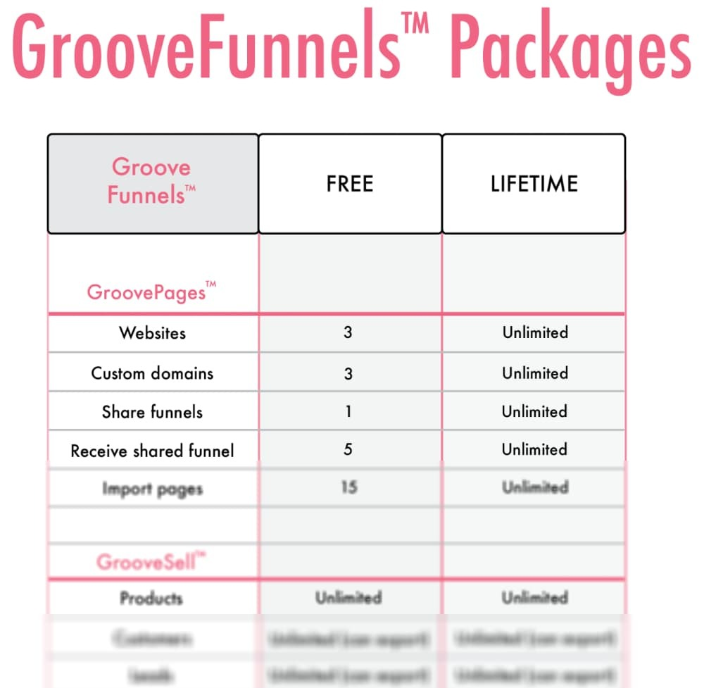 GrooveFunnels package comparison between free and upgraded account.