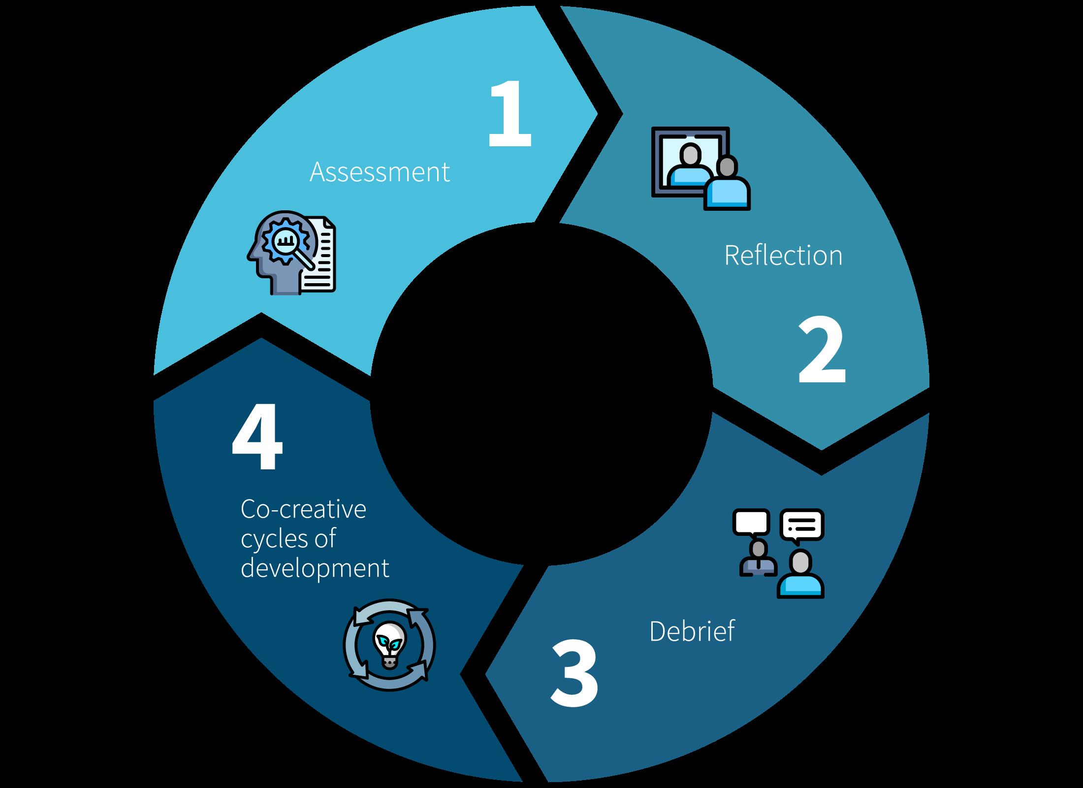 nPower Assessment Process Diagram
