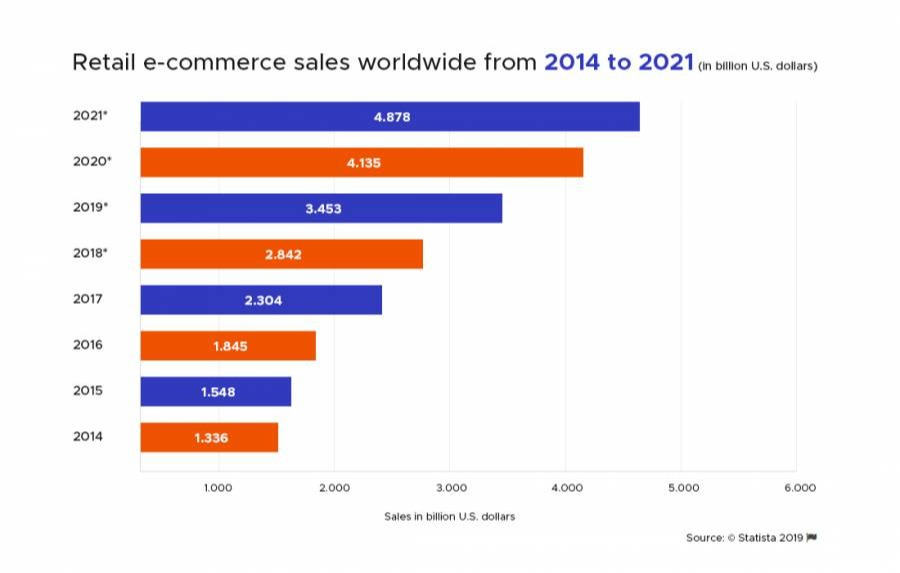 Retail ecommerce sales worldwide from 2014 to 2021